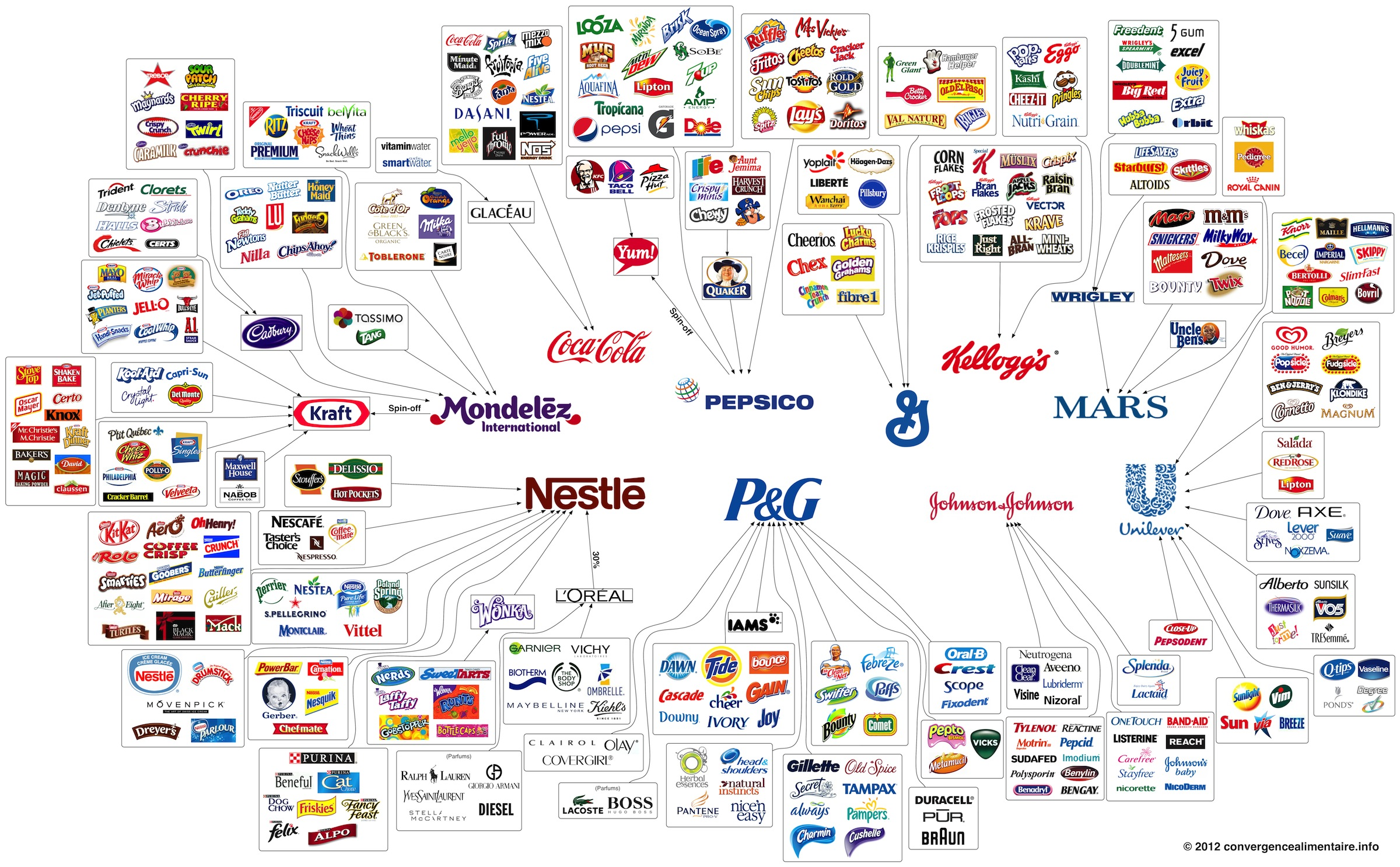 These 10 Companies Control Enormous Number Of Consumer Brands [GRAPHIC ...