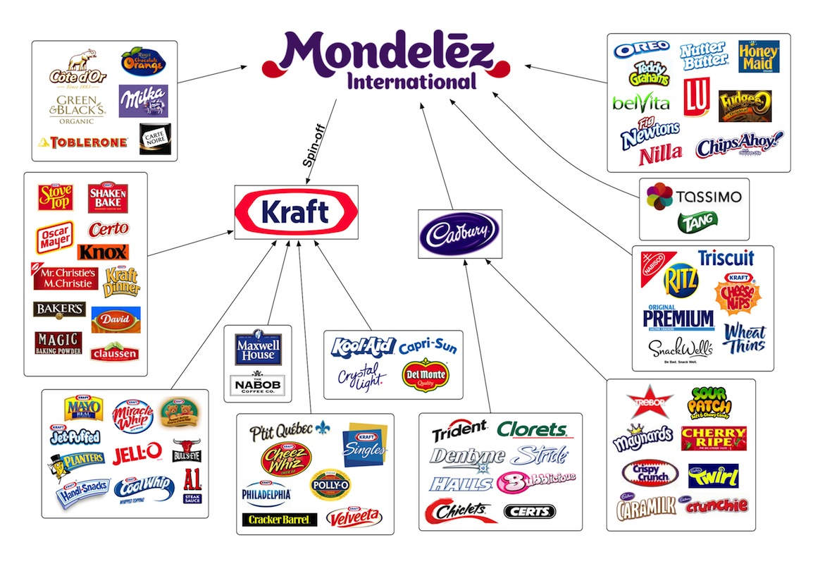 mondelez