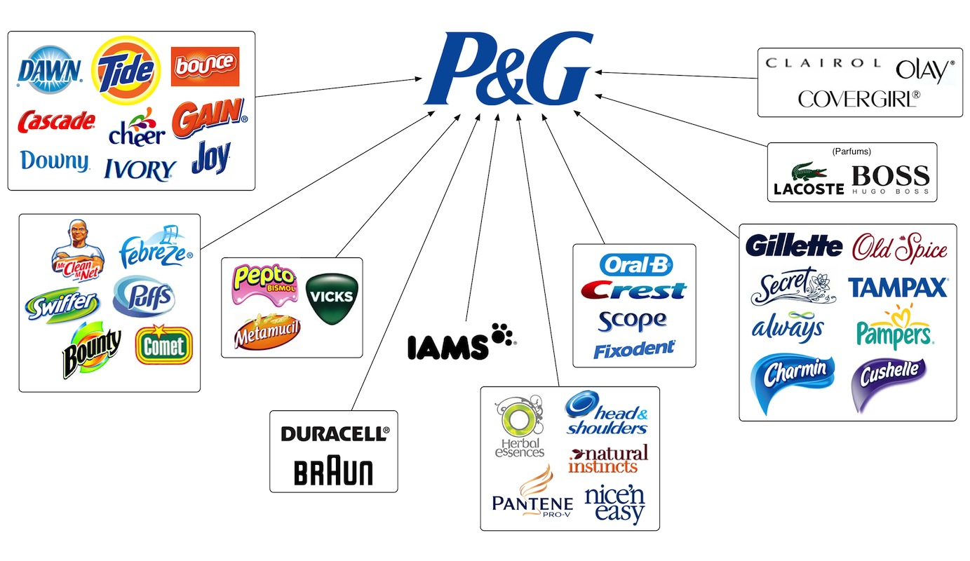 procterampgamble convergence alimentaire